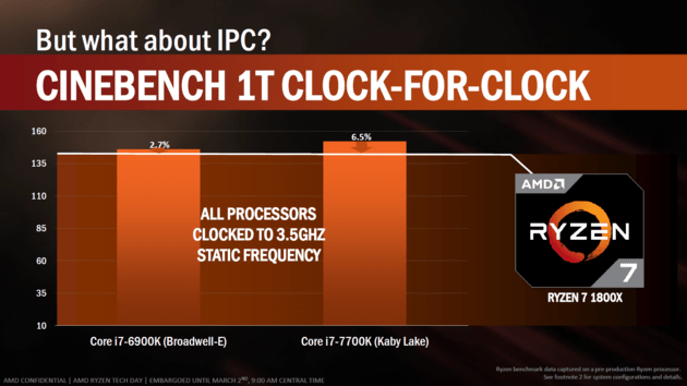 IPC-Vergleich laut AMD in Cinebench