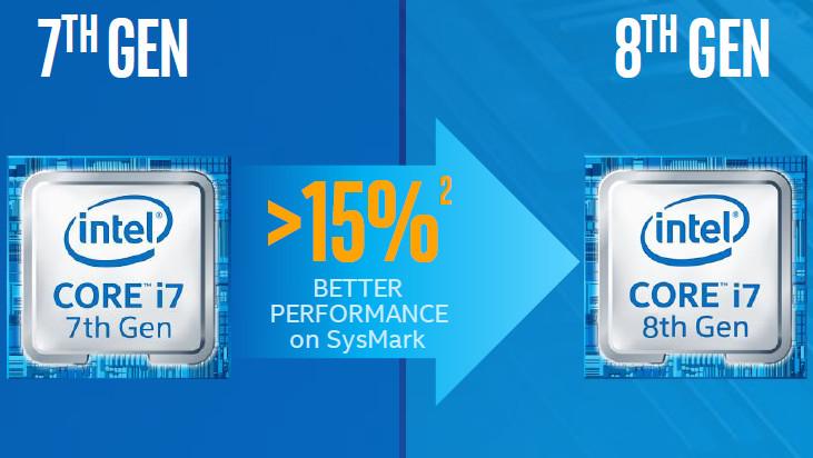 Core i7-8000: Intel verspricht über 15Prozent mehr Leistung