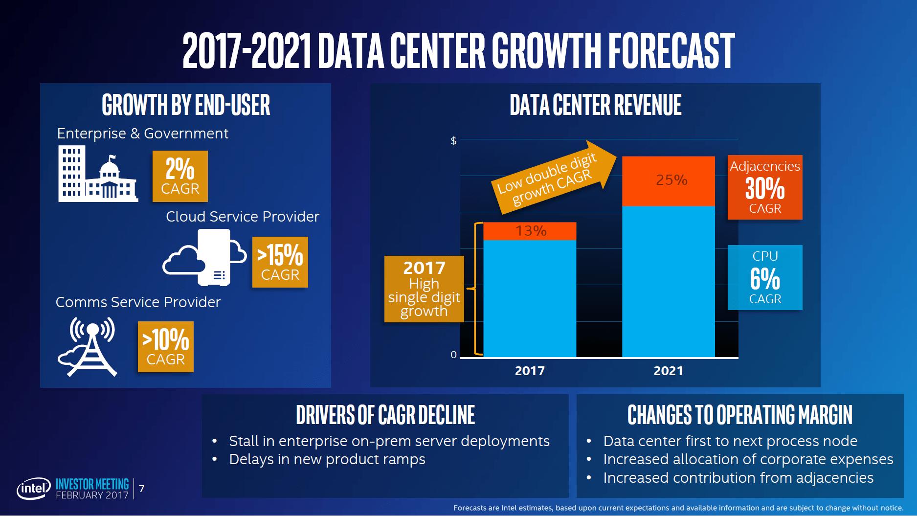 Data Center Group wird der Umsatztreiber 3