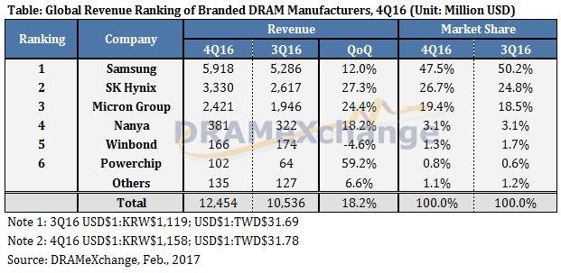 DRAM-Hersteller nach Umsatz und Marktanteil im vierten Quartal