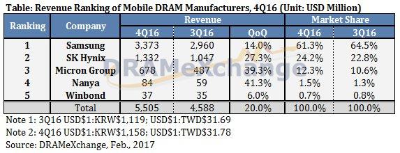 Hersteller von Mobile DRAM nach Umsatz