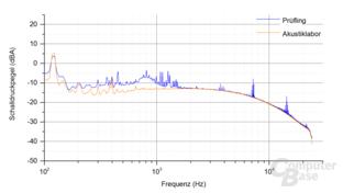FSP Hydro X 550W Frequenzspektrum Last 1 ‑ 3