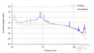 FSP Hydro X 550W Frequenzspektrum Last 4.2