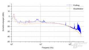 Bitfenix Whisper M 450W Frequenzspektrum Last 4.1 mit 5-VSB-Last