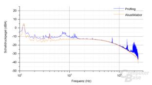 Bitfenix Whisper M 450W Frequenzspektrum Last 4.1