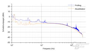 Bitfenix Whisper M 450W Frequenzspektrum Last 1 ‑ 3