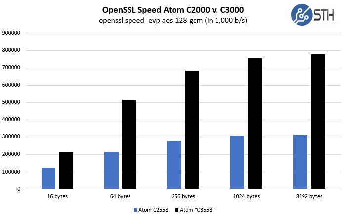 Atom C2558 vs. Atom C3558