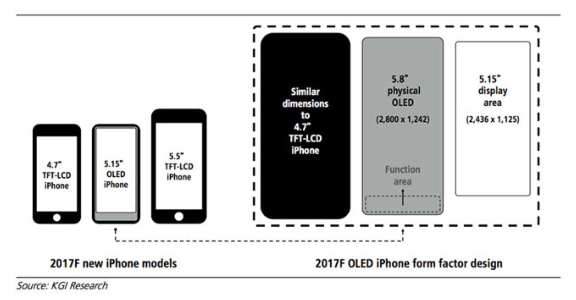 Mögliche Displayeinteilung des iPhone 8