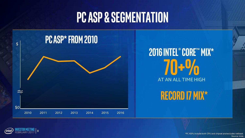 Verkaufspreise von PCs im Höhenflug