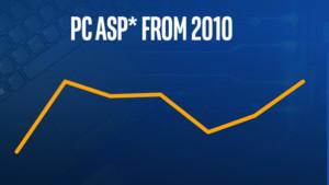 Steigende PC-Preise: Neben Speicher sind auch Akkus und Displays knapp