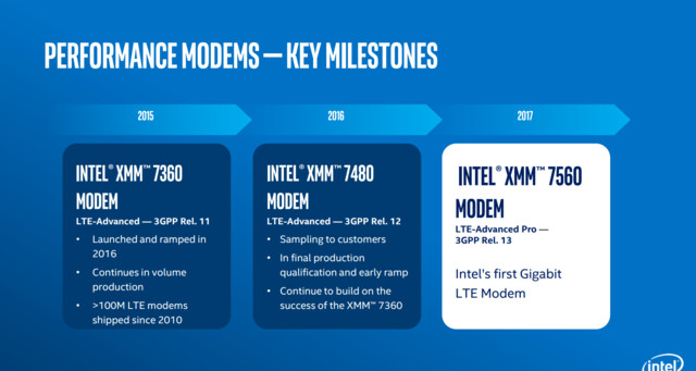 Intel Modem Roadmap