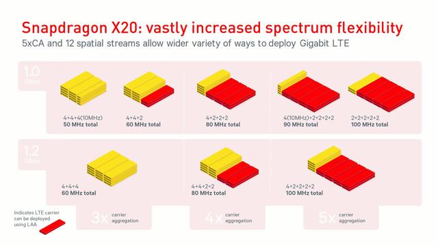 Mögliche CA-Konfigurationen des Snapdragon X20 für 1,0 und 1,2 Gbit/s