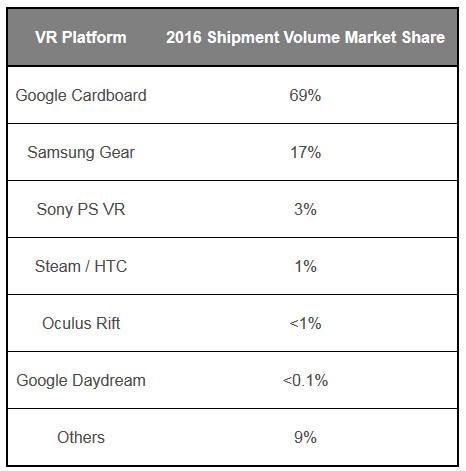 Marktanteile VR nach Stückzahlen und Plattform