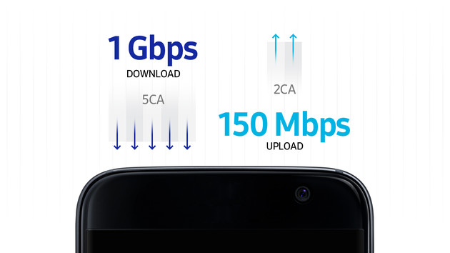 Integriertes Gigabit-Modem für LTE Advanced Pro