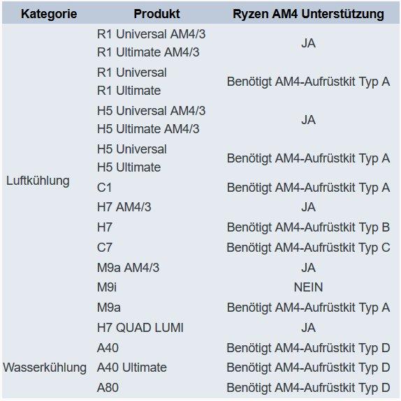 AM4-Kompatibilität und Upgrade-Kits