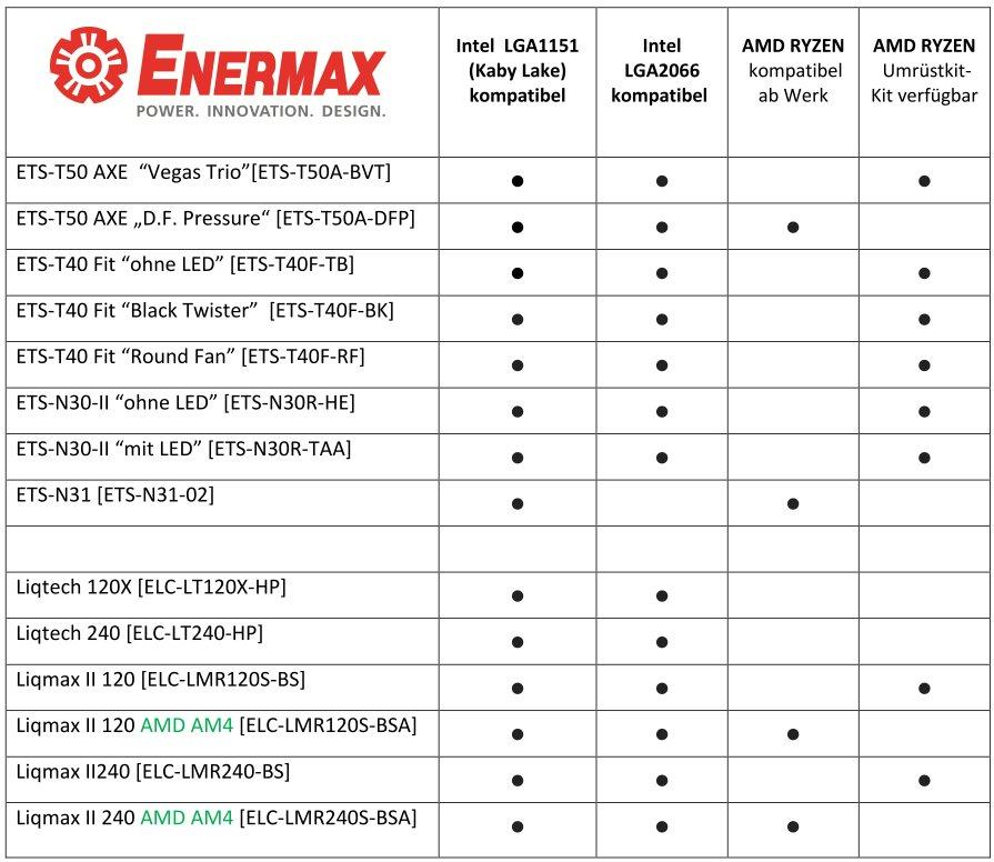 Kompatibilität zu AM4 und LGA2066 bei Enermax