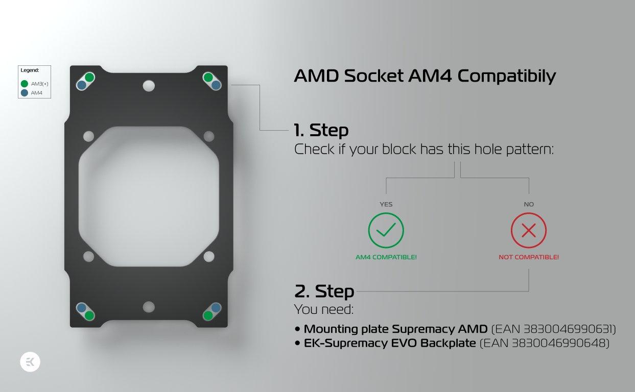 Sockel AM4 bringt neue Position der Montage-Löcher mit sich
