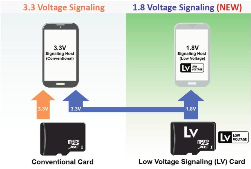 LV-Karten ermöglichen dedizierten 1,8-Volt-Modus