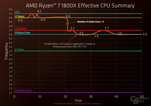 AMD Ryzen im Test (Architektur)