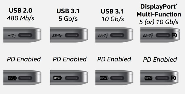 Es gibt offizielle Empfehlungen für die korrekte Markierung von USB-C-Anschlüssen. Umgesetzt werden sei freilich selten.