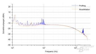 Enermax Platimax D.F. 500W Frequenzspektrum – Last 1 & 2