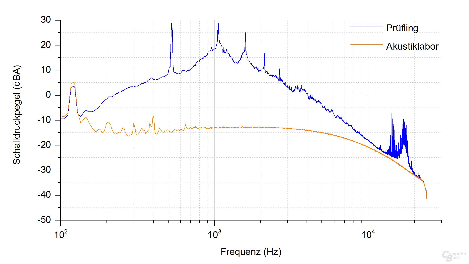 Enermax Revolution SFX 550W Frequenzspektrum – Last 4.2