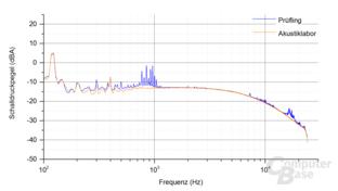 Enermax Platimax D.F. 500W Frequenzspektrum – Last 3