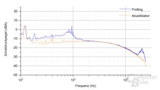 Enermax Platimax D.F. 500W Frequenzspektrum – Last 4.2