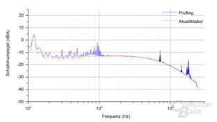 Enermax Platimax D.F. 500W (mit Staubfilter) Frequenzspektrum – Last 1 & 2
