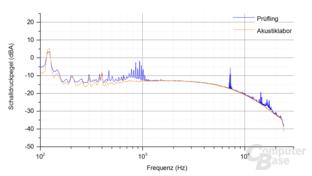 Enermax Platimax D.F. 500W (mit Staubfilter) Frequenzspektrum – Last 3