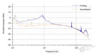 Enermax Platimax D.F. 500W (mit Staubfilter) Frequenzspektrum – Last 4.2