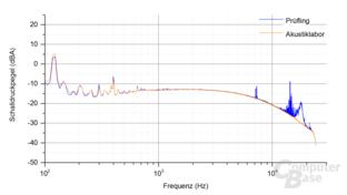 Enermax Revolution SFX 550W Frequenzspektrum – Last 1