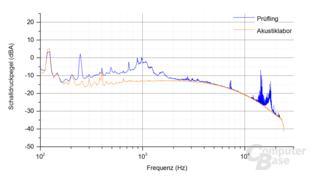 Enermax Revolution SFX 550W Frequenzspektrum – Last 2