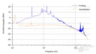 Enermax Revolution SFX 550W Frequenzspektrum – Last 3