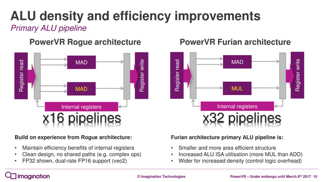 Das neue ALU-Pipeline-Design von Furian