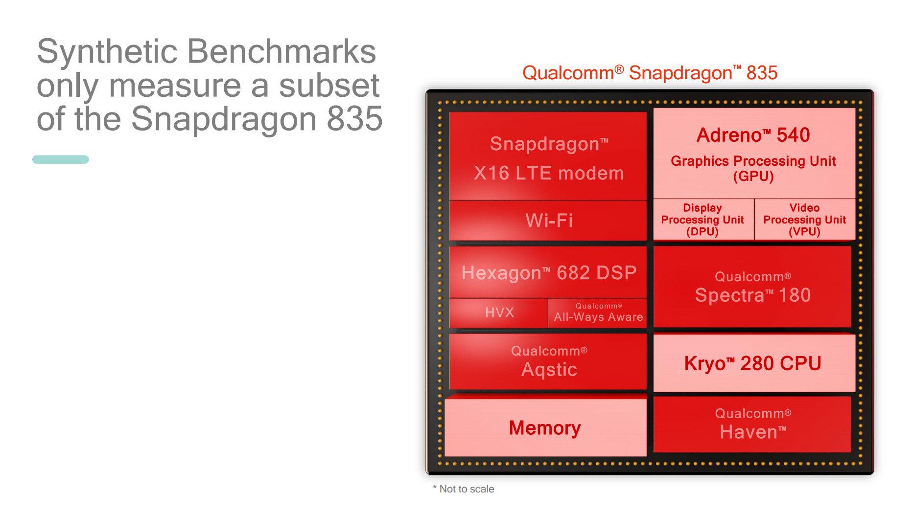 Benchmarks können nicht alle Komponenten eines SoCs messen