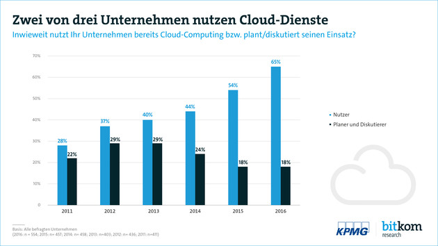 Cloud-Computing in Firmen