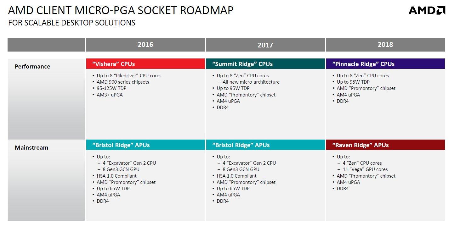 Weitere Details zur Desktop-Roadmap (Sockel AM4)