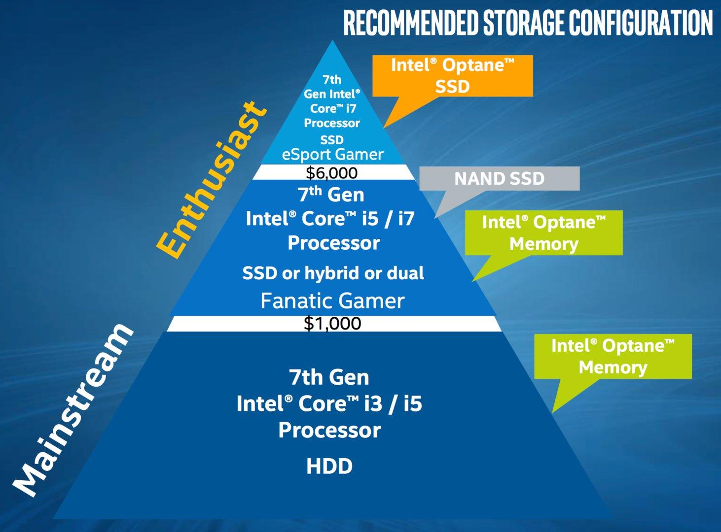 Optane Memory und Optane SSD