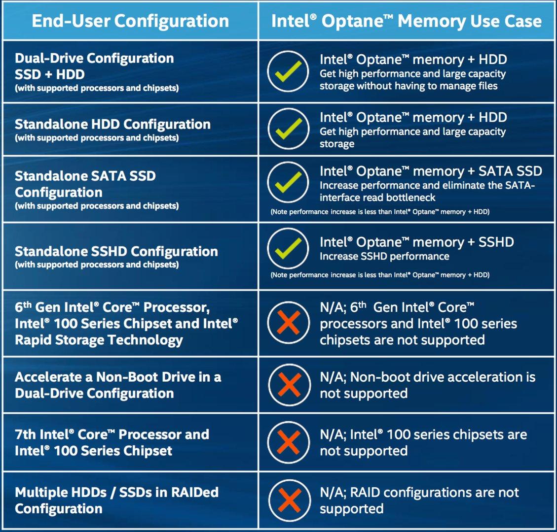 Einsatzgebiete für Optane Memory laut Intel