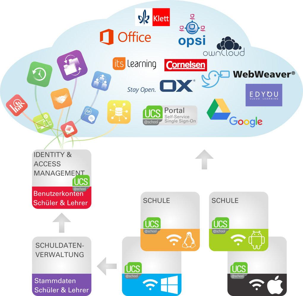 Infografik zur App-Verwaltung