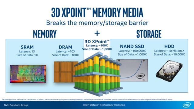 3D XPoint schließt Lücke zwischen DRAM und NAND-Flash