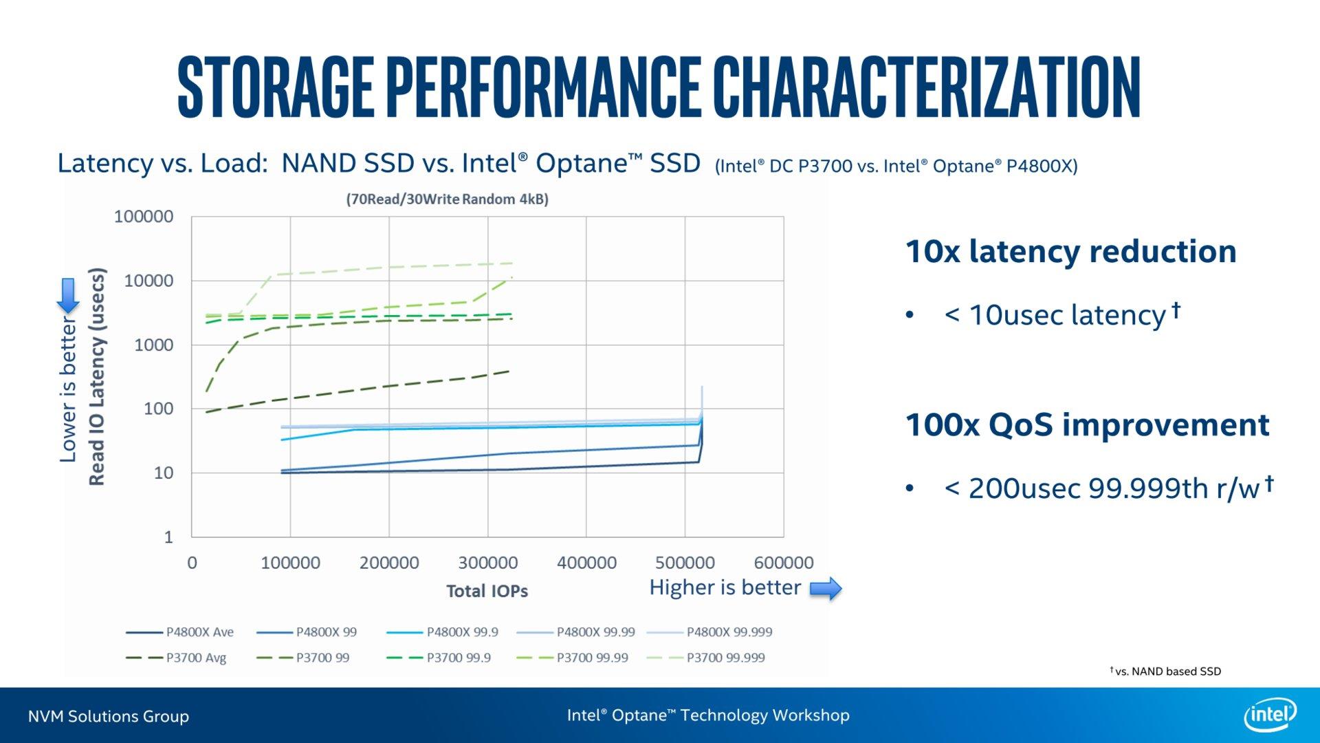 P4800X (3D XPoint) vs. P3700 (NAND-Flash)