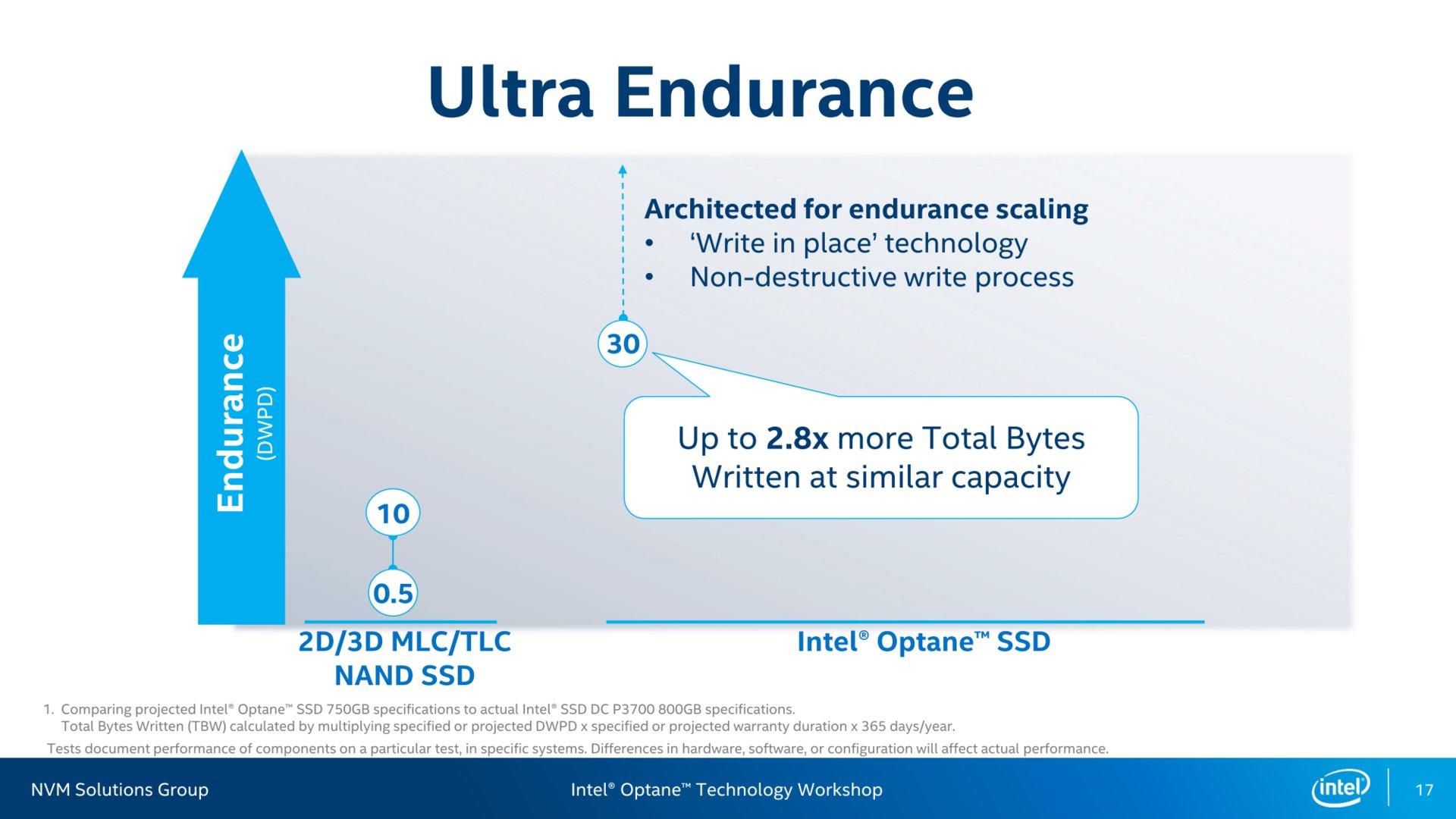 Haltbarkeit (Endurance) aus Intels Sicht