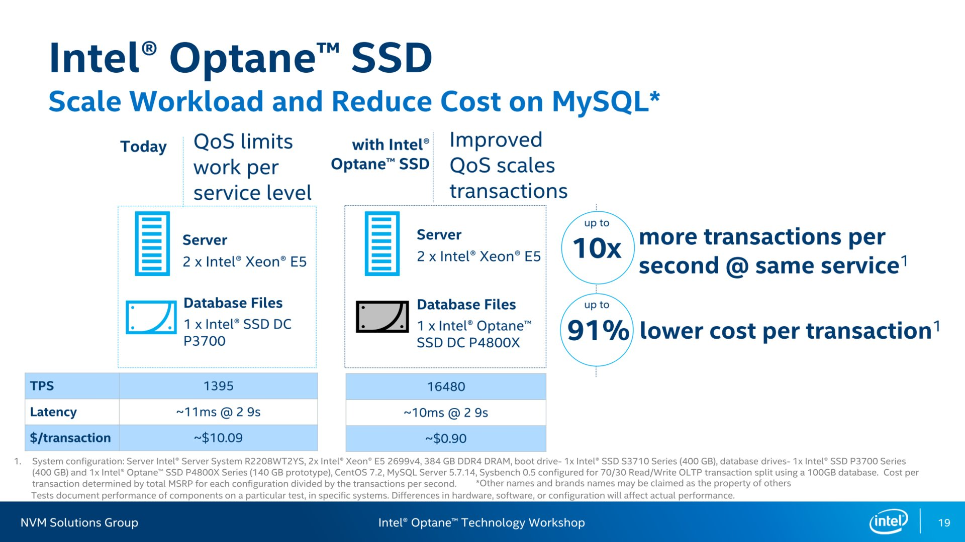 Mehr Transaktionen pro Sekunde bei MySQL