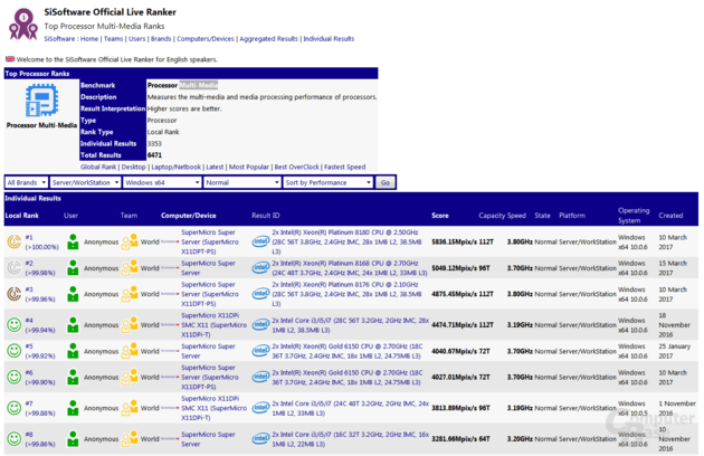 Intel Skylake-EP belegt Platz 1 bis 8 im Multimedia-Benchmark von SiSoft Sandra