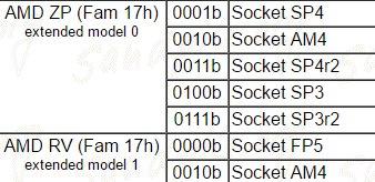AMD-Sockel für Zen zeigt auch SP3r2