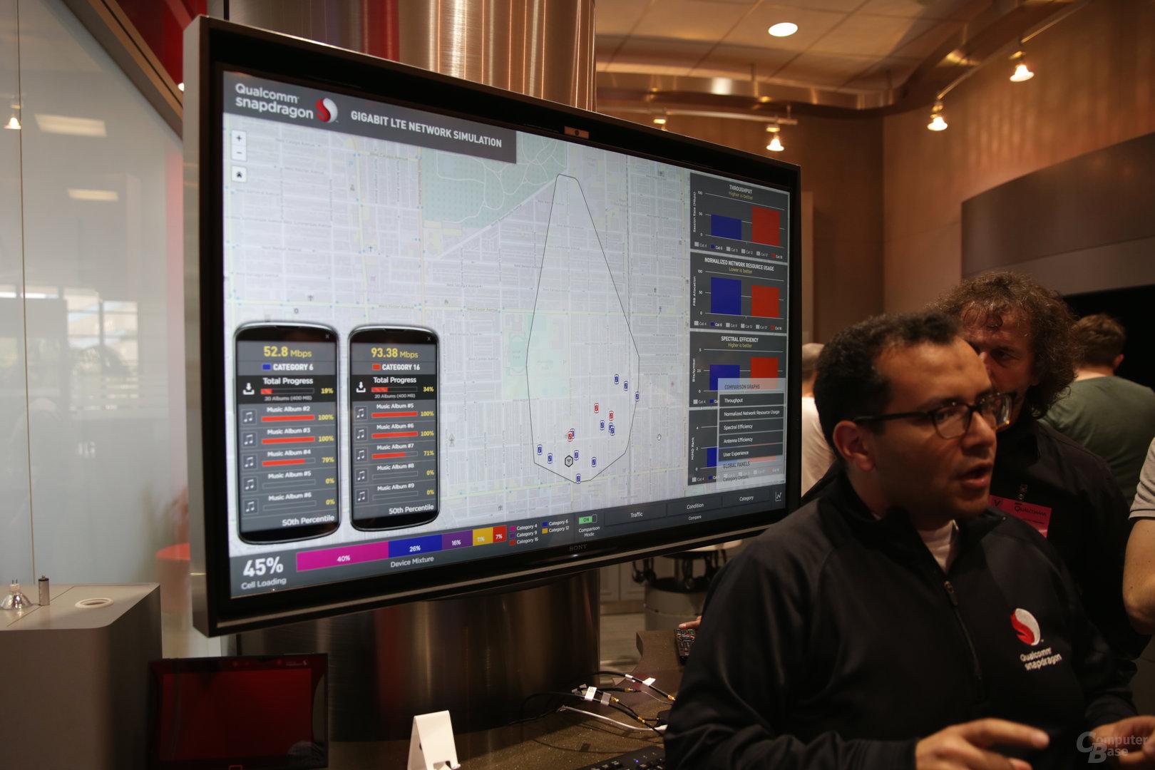 Qualcomm zeigt im LTE-Lab ein simuliertes Netzwerk und die Vorteile von LTE Cat. 16