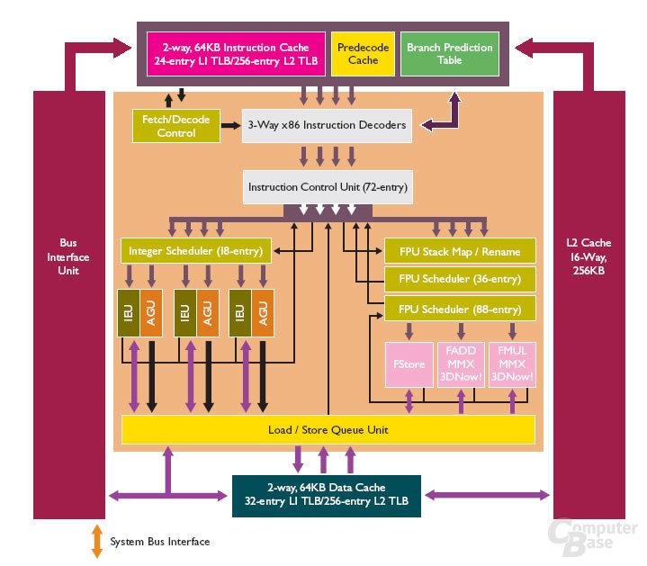 AMD Geode NX Prozessor