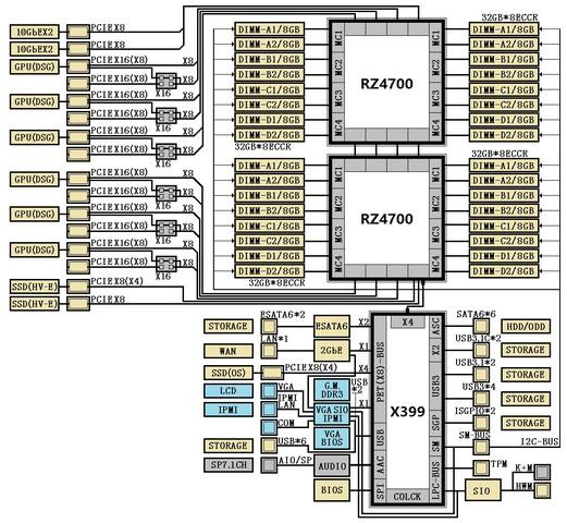 AMD X399-Chipsatz für Naples